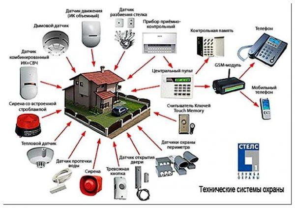Придомовая система умного дома