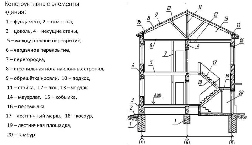 Конструктивные элементы зданий