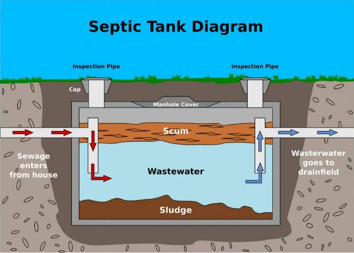 Requirements to install a septic tank